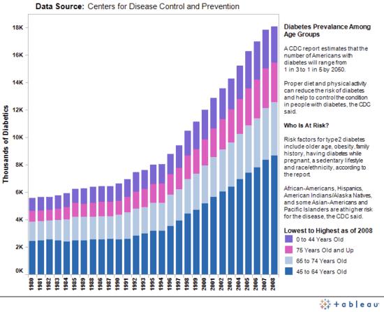 diabetes growth rate in US